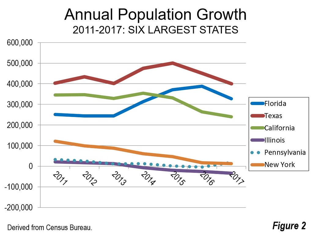 The South Census Region Has Dominated US Population Growth Throughout Decade Between 2010 And 2017 Added 91 Million New Residents Or 54 Of