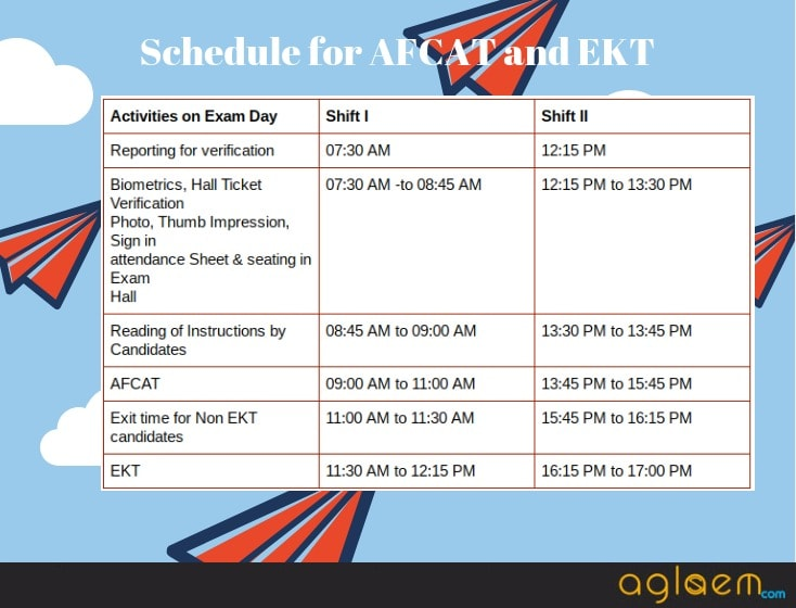 AFCAT 2018 - Exam Date, Application Form, Syllabus, Eligibility, Preparation