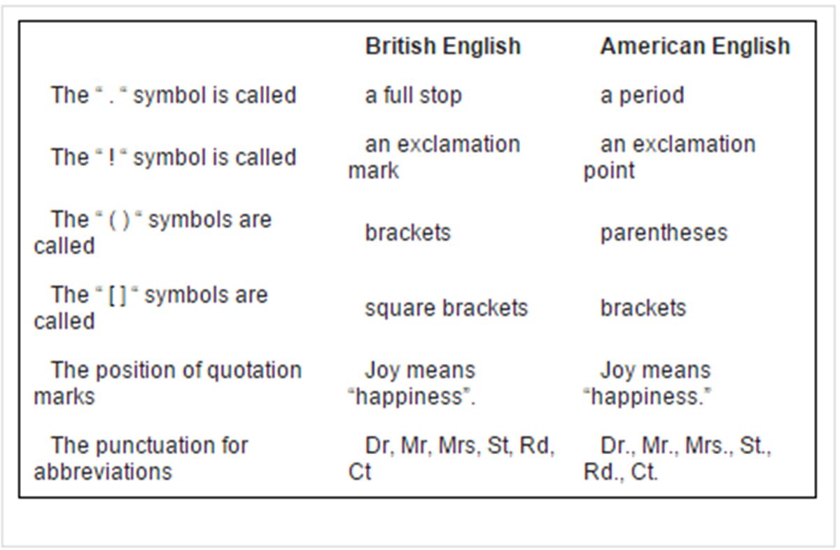 British and American English 3
