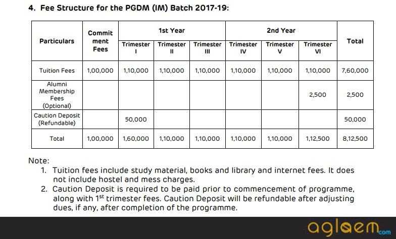 AIIM PGDM   Adani Institute of Infrastructure Management Admission 2018