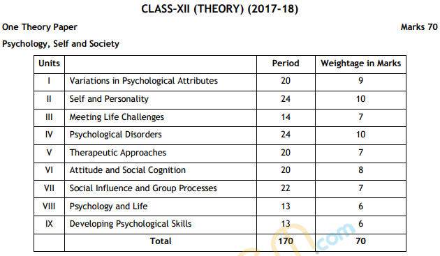 CBSE Class 12 Psychology Exam Pattern, Marking Scheme