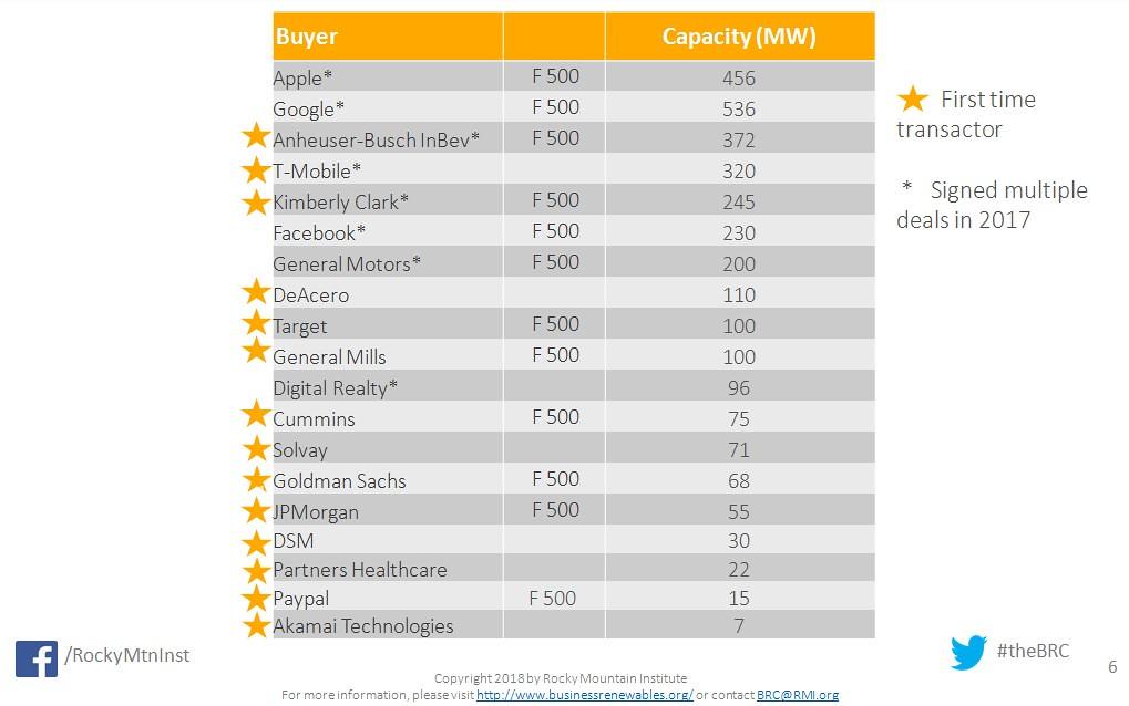20180123再生能源購電協議專訪MARK PORTER