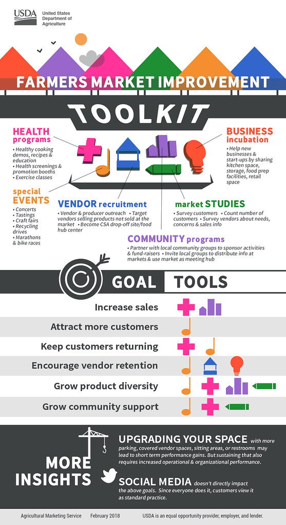 farmers market improvement toolkit infographic