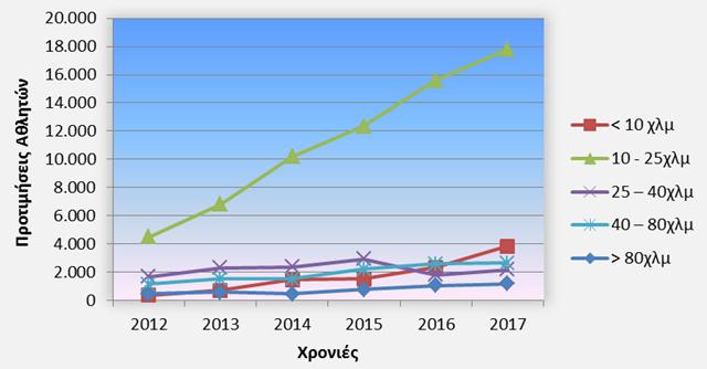 Διάγραμμα 9: Προτιμήσεις αθλητών / Έτος