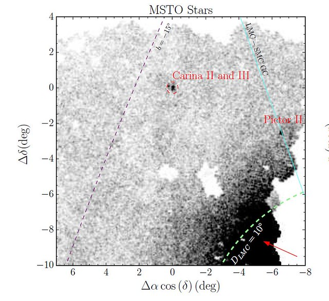 VCSE - Csillagsűrűség-diagram. Sötétebb területek sűrűbb csillagmezőt jelentenek. A Carina II és III helyét a felfedezők bejelölték. A csillagok szín-fényesség diagramja azonos távolságú csillagokat sugall a megjelölt helyeken, tehát a tűfok-szerűen létrejött csillagsűrösödést ténylegesen összetartozó csillagok okozzák - Forrás: Torrealba és munkatársai (2018)