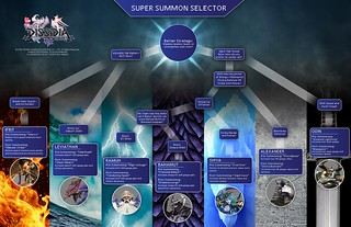Summon Flowchart | by PlayStation Europe