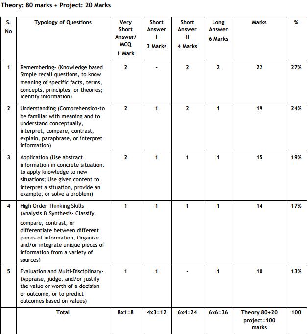 CBSE Class 11 Economics Exam Pattern, Marking Scheme