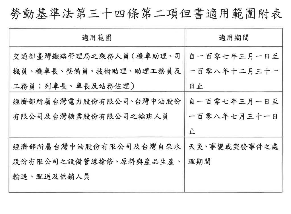 《勞基法》第34條第2項「輪班間隔由11小時縮短為8小時」之適用行業,僅限於台鐵、台電、台灣中油、台糖等輪班人員。