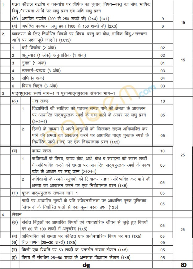 Cbse class 9 hindi b exam pattern marking scheme question paper cbse class ix marks distribution for hindi b is given below as per cbse guidelines malvernweather Choice Image