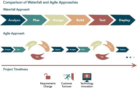 Agile Vs Waterfall Method Sean Pyle Flickr