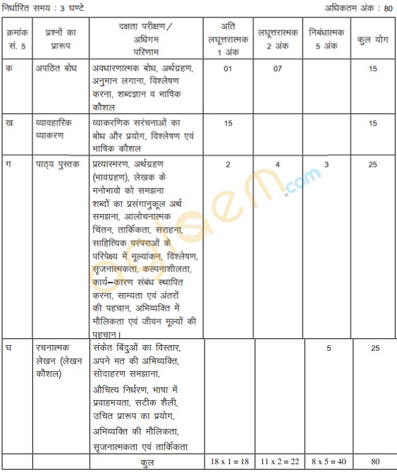 Cbse class 9 hindi b exam pattern marking scheme question paper cbse class ix exam pattern question paper design for hindi b is given below as per cbse guidelines malvernweather Choice Image