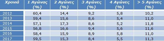 Πίνακας 5: Ποσοστό αθλητών και αριθμός αγώνων που συμμετείχαν / Έτος