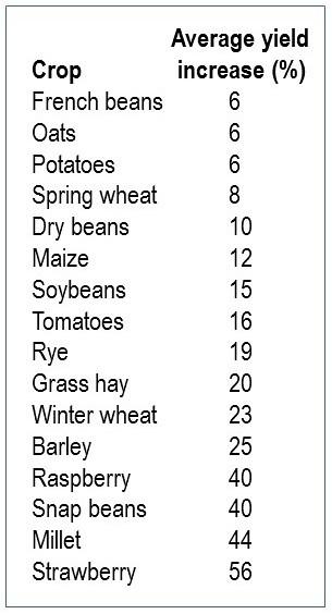 Average yield increase chart