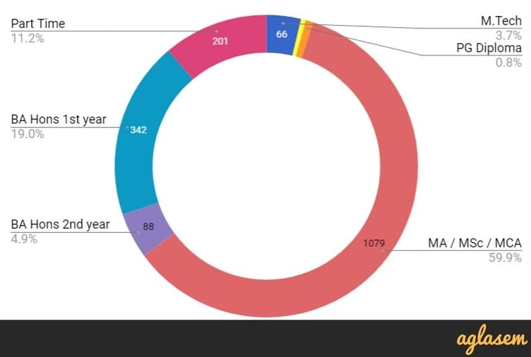 JNU Result 2018