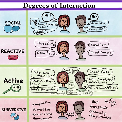 Degrees of Online Interaction | by teach.eagle