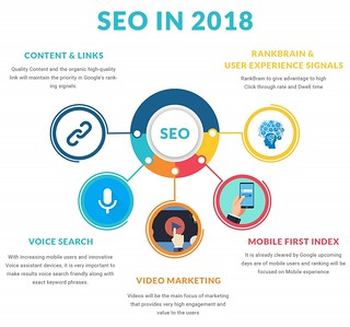 SEO - More Important than in 2017 | by benedictsilverman