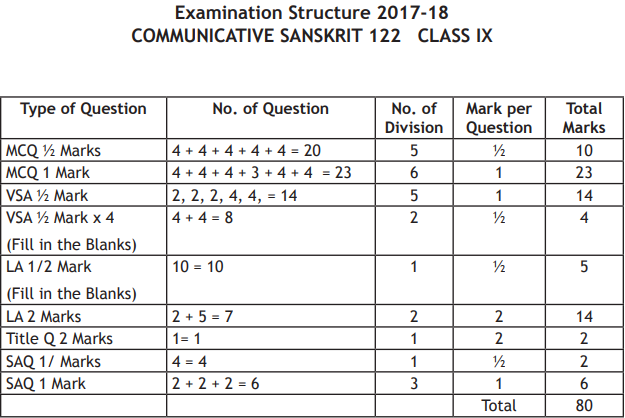 Cbse Class 10 Sanskrit Exam Pattern Marking Scheme Question Paper