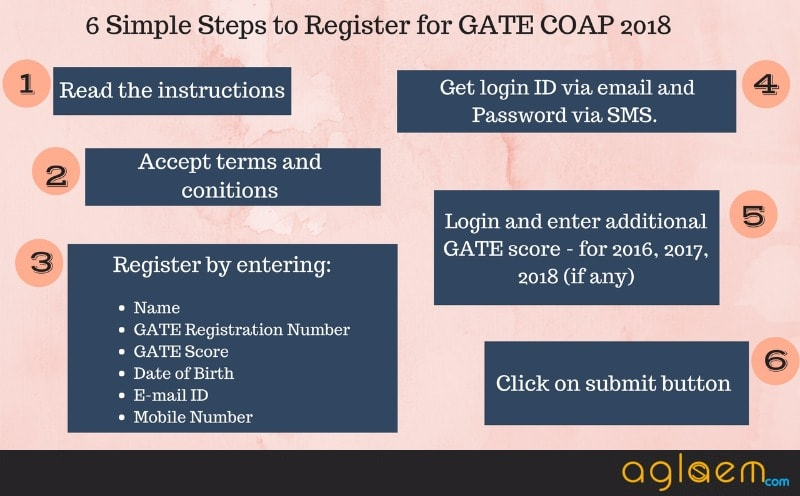 GATE COAP 2018 - IIT COAP Dates, Online Registration, Admission Offer
