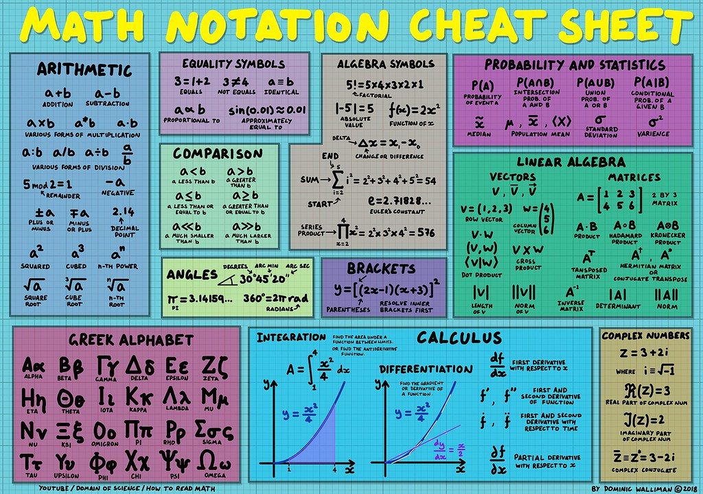 Math Notation Cheat Sheet | This is a cheat sheet with a lot… | Flickr