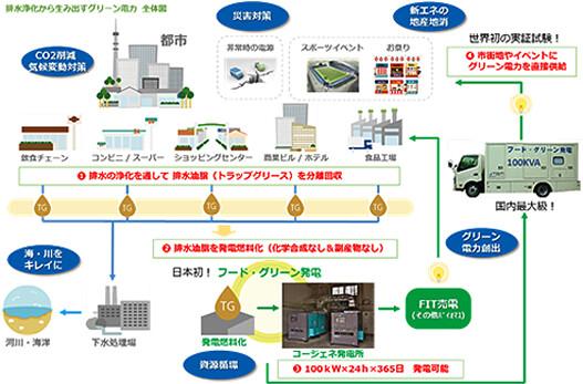 日本廢油回收發電流程。圖片來源:NEDO。