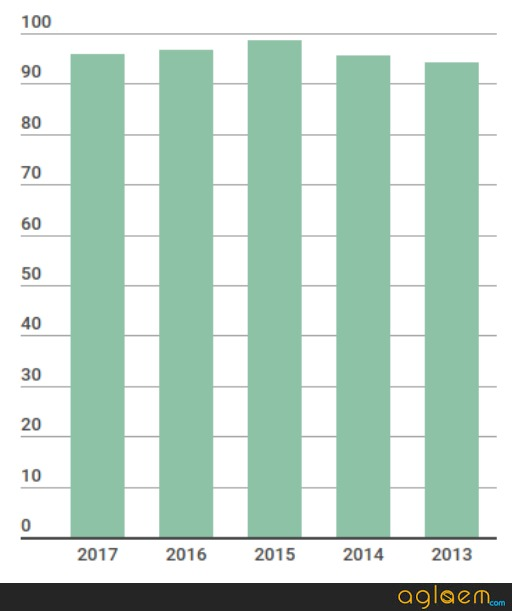 Kerala Board Result 2018