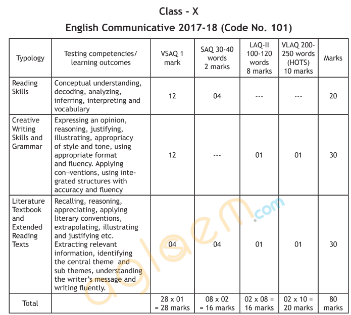 Cbse class 10 english communicative exam pattern marking scheme cbse class 10 exam pattern question paper design for english communicative is given below as per cbse guidelines malvernweather Image collections