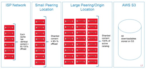 Netflix: What Happens When You Press Play? - High Scalability -