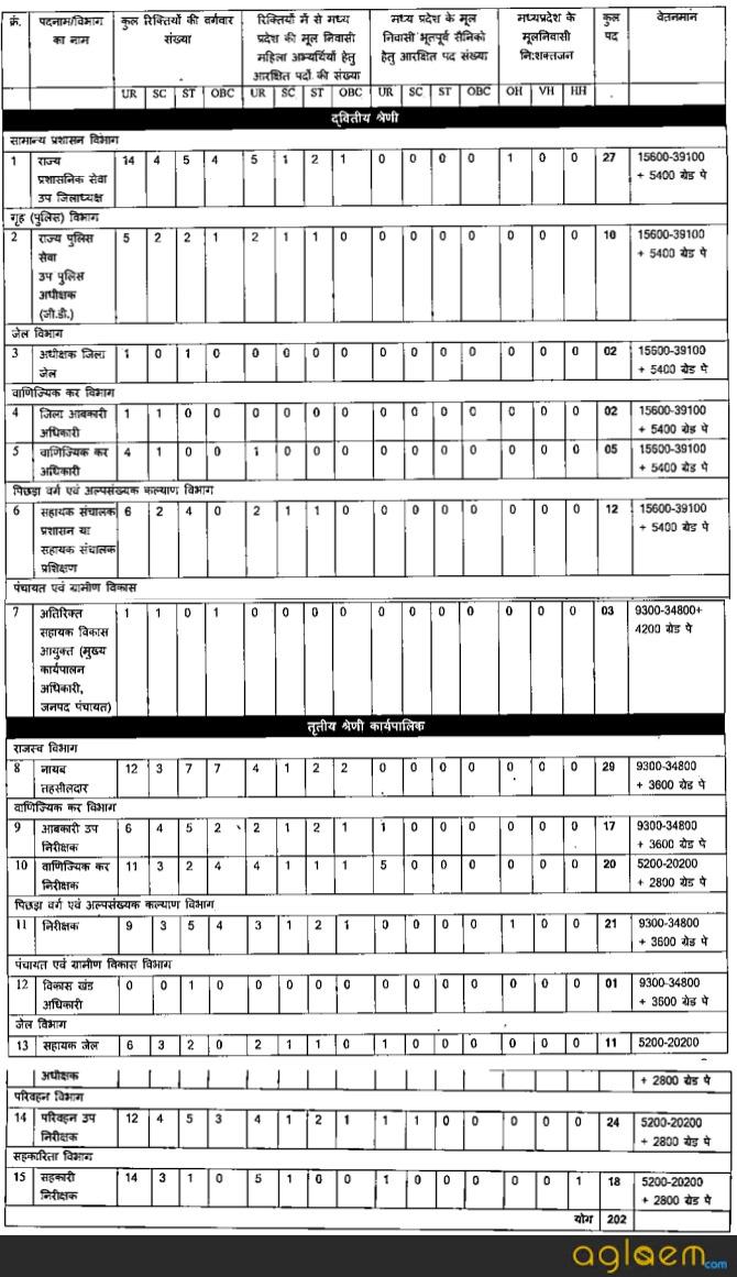 MPPSC State Service Exam 2018   Main Exam Details