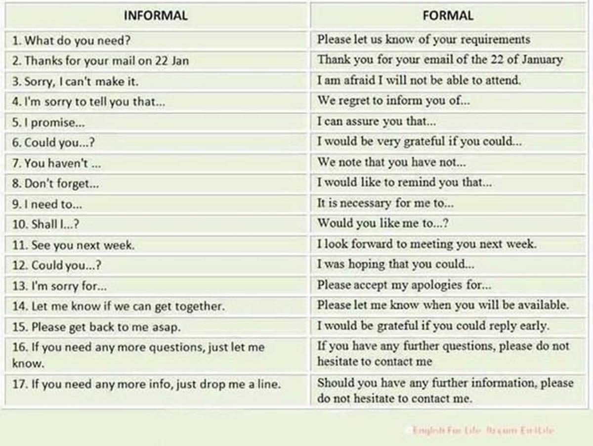 Formal vs. Informal English 3
