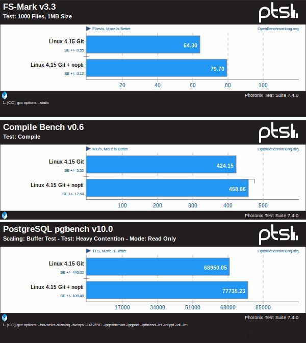 Rendimiento-de-Linux-4-15-con-y-sin-el-PTI-de-Intel