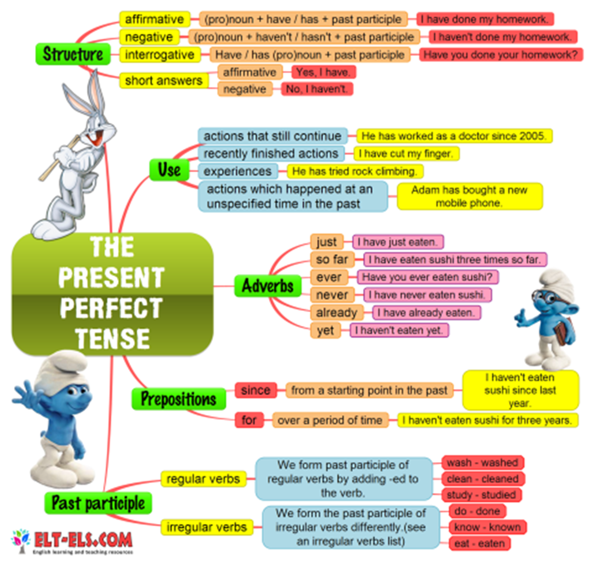 The Present Perfect Tense in English 3
