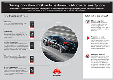 Huawei boasts that it is the first mobile device manufacturer in the world to use an AI-powered smartphone to drive a car.