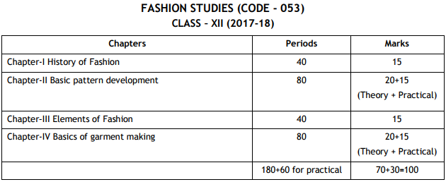 Cbse class 12 fashion studies exam pattern marking scheme cbse class 12 marks distribution 2018 malvernweather Image collections