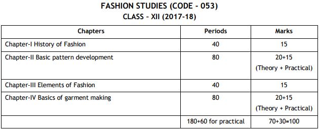 Cbse class 12 fashion studies exam pattern marking scheme cbse class 12 marks distribution 2018 malvernweather Gallery