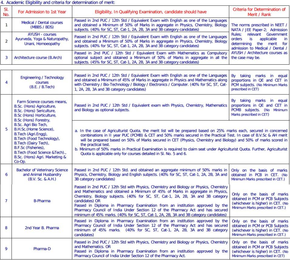 KCET 2018 Eligibility Criteria