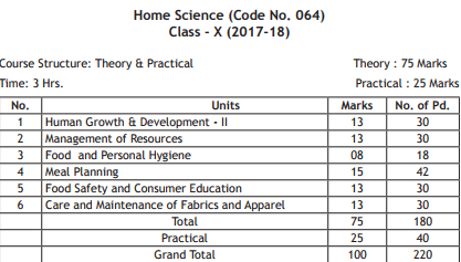 Cbse class 10 home science exam pattern marking scheme question cbse class 9 exam pattern question paper design 2018 malvernweather Choice Image