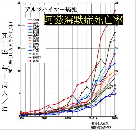 學者落合榮一郎製作的阿茲海默症死亡率圖表。311後,關東各縣急增。(出處)