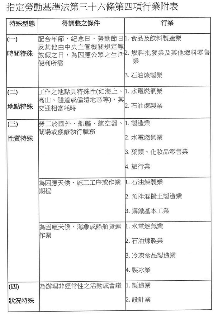 《勞基法》第36條第4項「鬆綁七休一」之適用行業,包括水電燃氣業、製造業、旅行業等12種行業;在特殊情況下,雇主可要求勞工連上12天班。