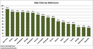 HQ2 Cities by Walkscore | by derekshooster