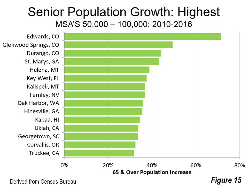 US Senior Population Trends by Size of Market   Newgeography com