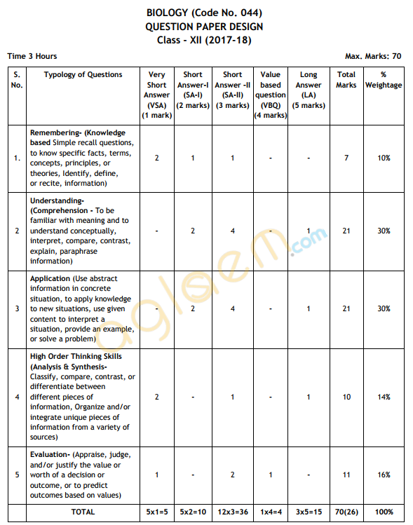 Cbse class 12 biology exam pattern marking scheme question paper cbse class xii exam pattern for biology is given below as per cbse guidelines malvernweather Images