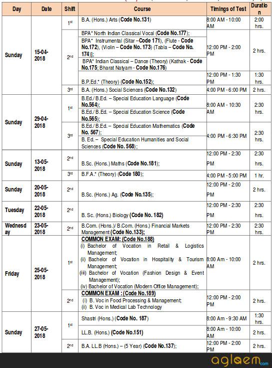 BHU UET 2018   Entrance Exam Date, Fee, Application Form, Eligibility