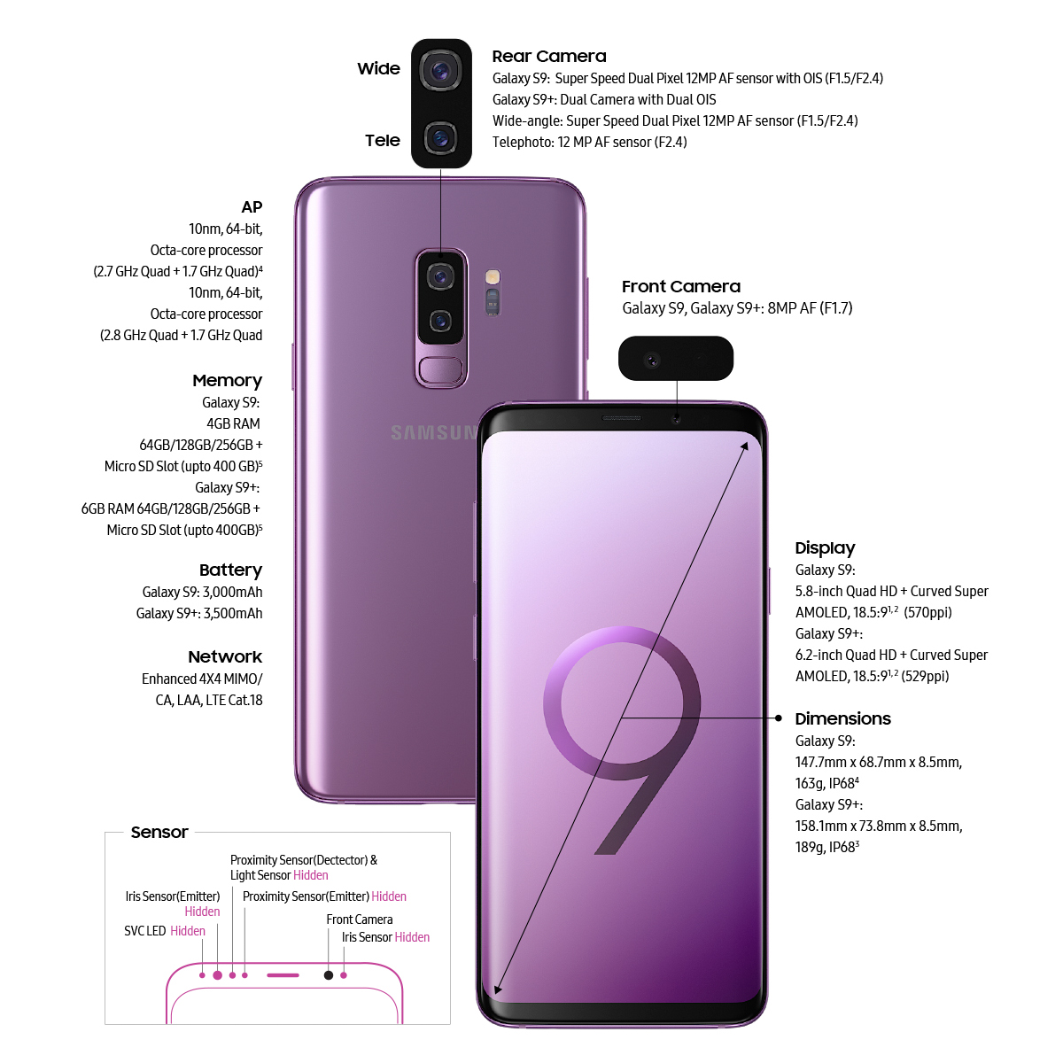 Key Specs Of The Samsung Galaxy S9 And Click On Image To Enlarge