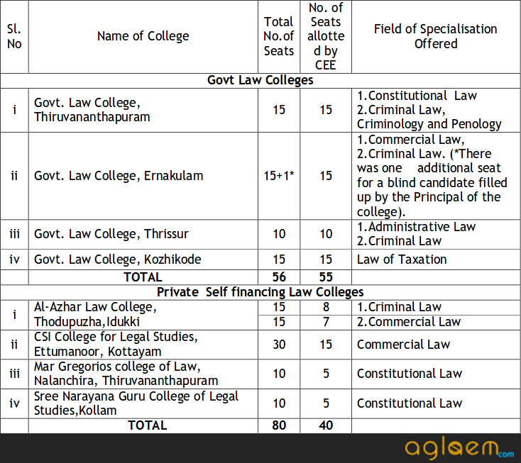 Kerala CEE LLM 2017-18 Entrance Exam for Admission to LL.M Course