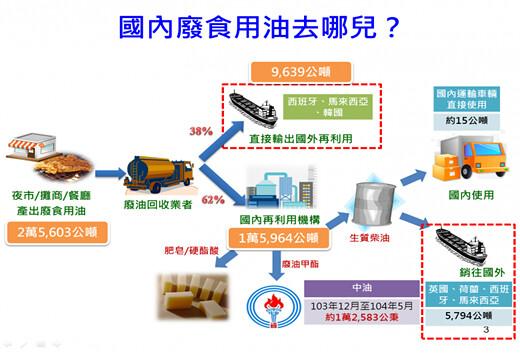 台灣的廢油回收再利用體系,仍有極大進步空間。(圖片來源:環保署)