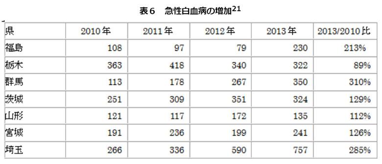 群馬縣2013年急性白血病例是2011年的3倍餘(出處)。