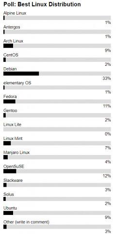 Лучший Linux 2018 года