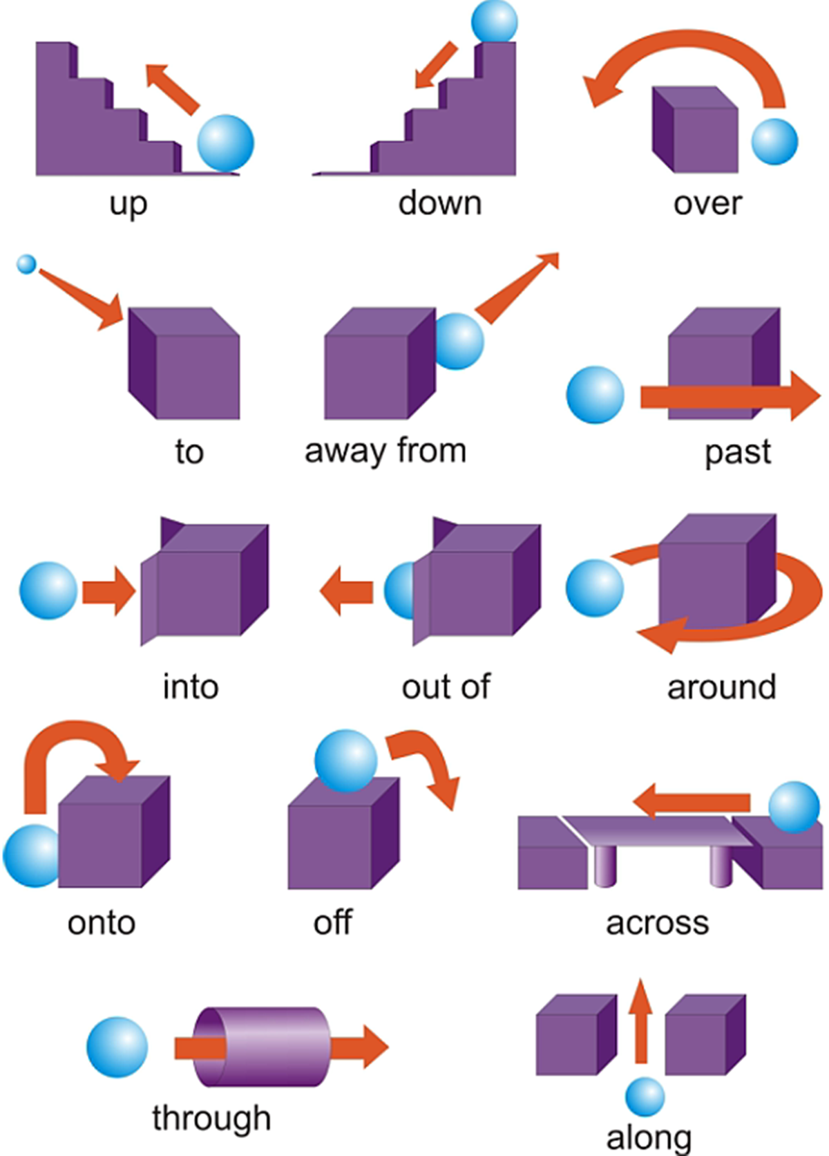 Prepositions of Place & Movement 3