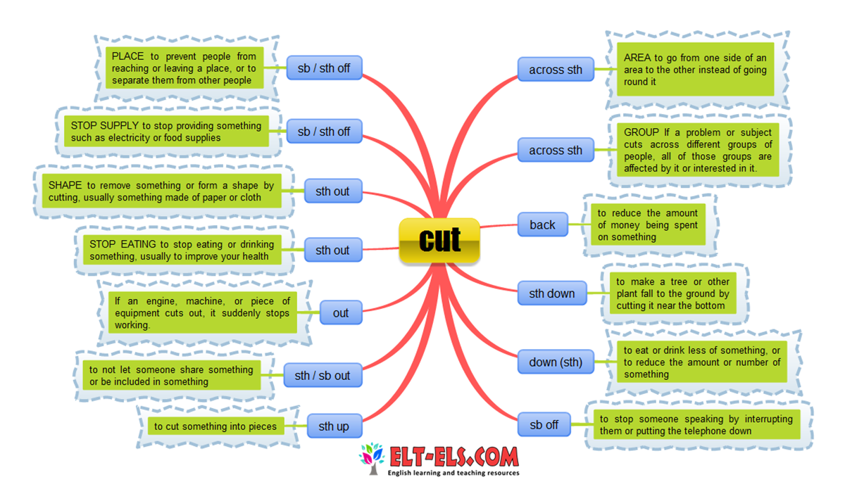"Phrasal Verbs with ""CUT"" 3"