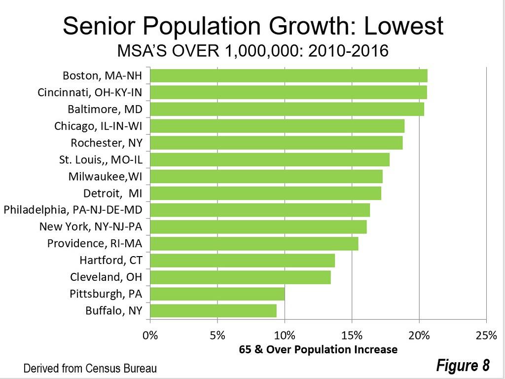 US Senior Population Trends by Size of Market | Newgeography com